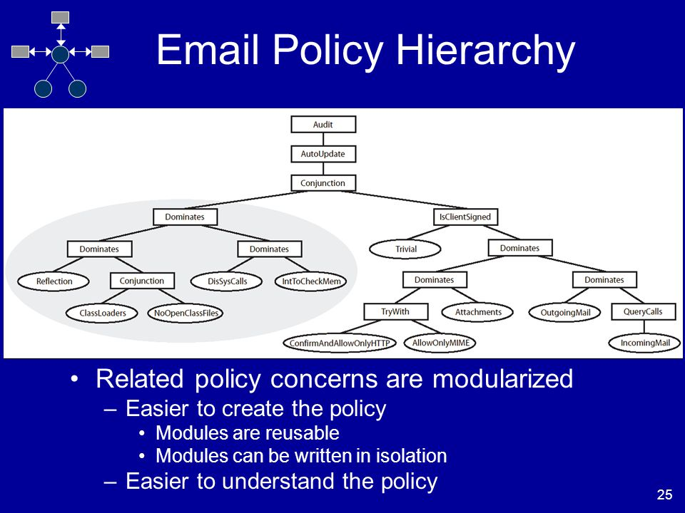 25 Email Policy Hierarchy Related policy concerns are modularized –Easier to create the policy Modules are reusable Modules can be written in isolation –Easier to understand the policy