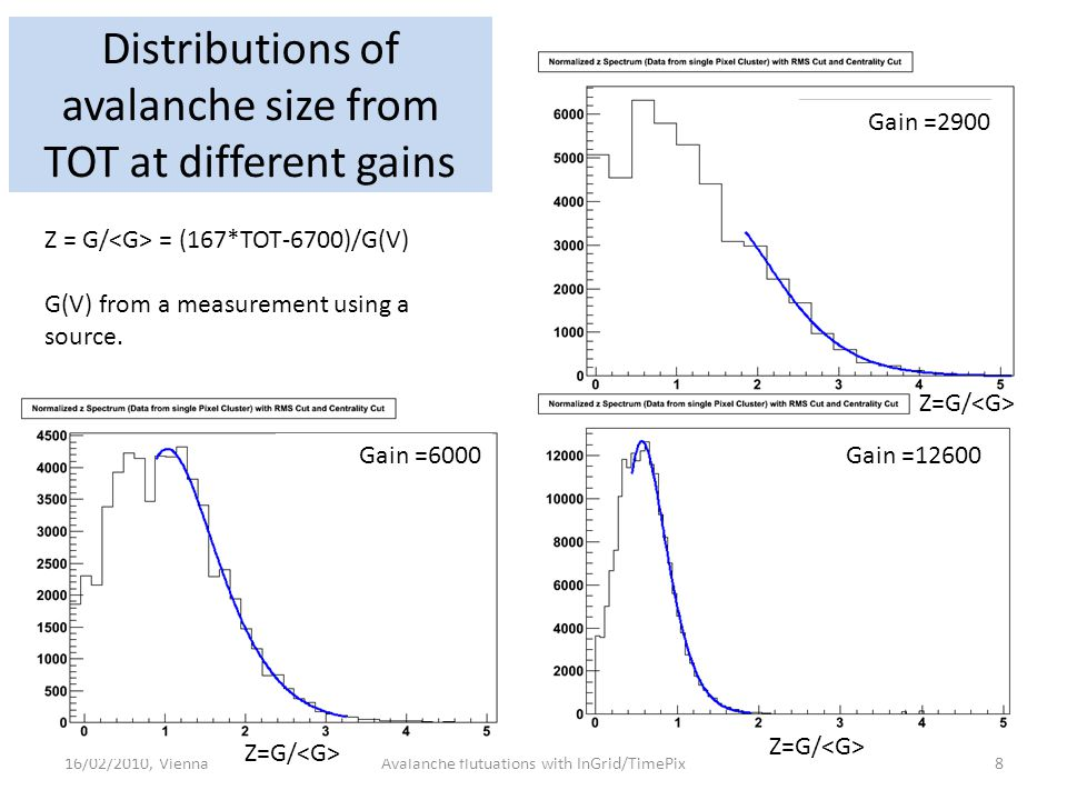 Distributions of avalanche size from TOT at different gains Z = G/ = (167*TOT-6700)/G(V) G(V) from a measurement using a source. 16/02/2010, Vienna8Av
