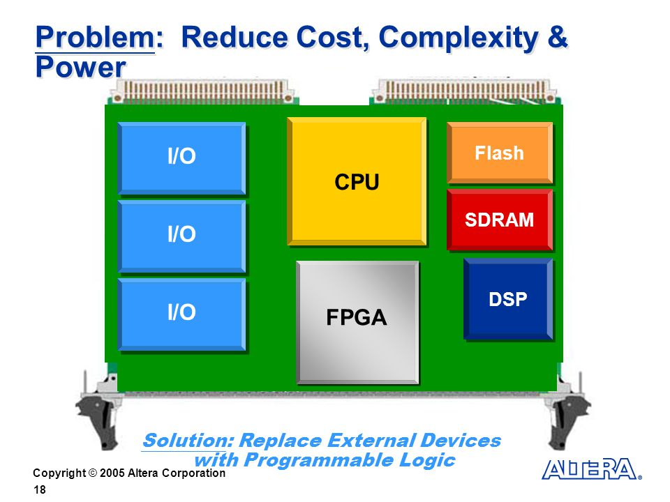 Copyright © 2005 Altera Corporation 18 Problem: Reduce Cost, Complexity & Power Flash SDRAM CPU DSP I/O FPGA I/O CPU DSP Solution: Replace External Devices with Programmable Logic FPGA