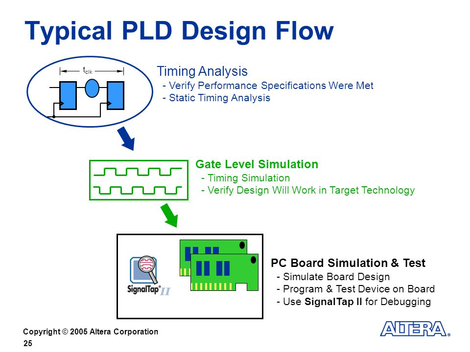 Copyright © 2005 Altera Corporation 25 Typical PLD Design Flow Timing Analysis - Verify Performance Specifications Were Met - Static Timing Analysis Gate Level Simulation - Timing Simulation - Verify Design Will Work in Target Technology PC Board Simulation & Test - Simulate Board Design - Program & Test Device on Board - Use SignalTap II for Debugging t clk