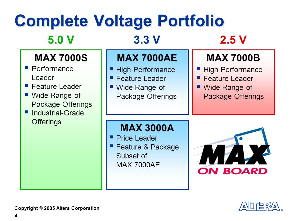 Copyright © 2005 Altera Corporation 4 Complete Voltage Portfolio MAX 7000SMAX 7000AE MAX 3000A MAX 7000B Performance Leader Feature Leader Wide Range of Package Offerings Industrial-Grade Offerings High Performance Feature Leader Wide Range of Package Offerings Price Leader Feature & Package Subset of MAX 7000AE High Performance Feature Leader Wide Range of Package Offerings 5.0 V2.5 V3.3 V