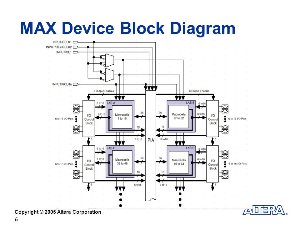 Copyright © 2005 Altera Corporation 5 MAX Device Block Diagram