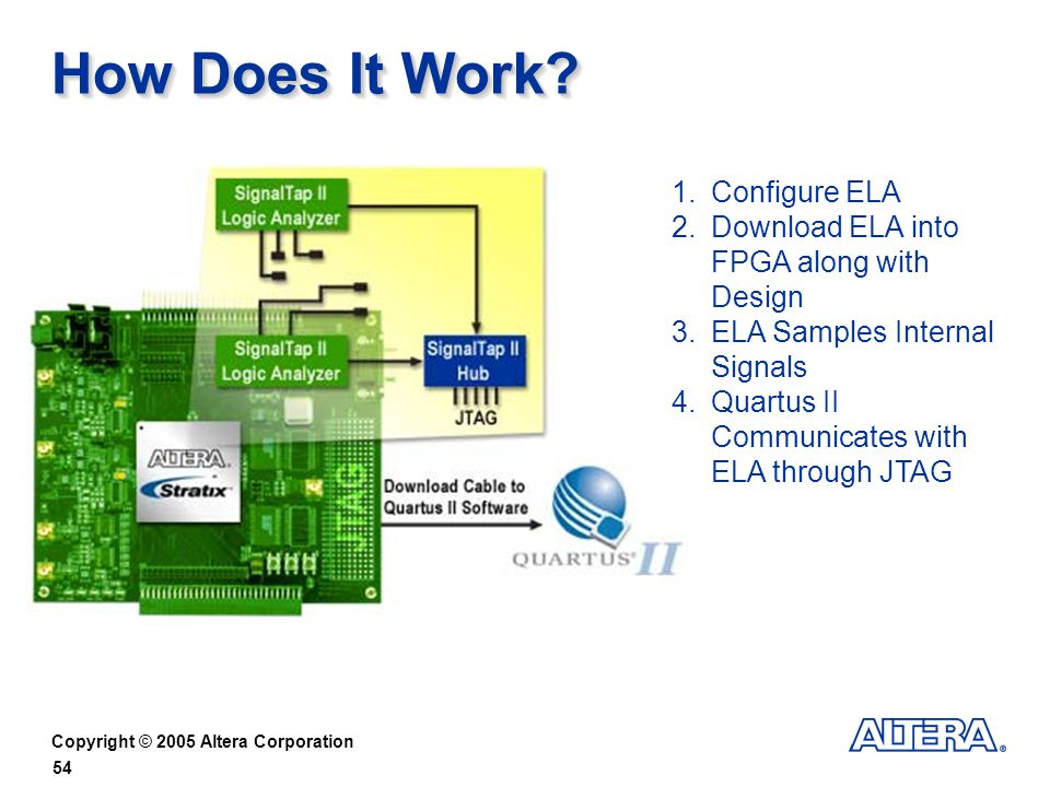 Copyright © 2005 Altera Corporation 54 How Does It Work.