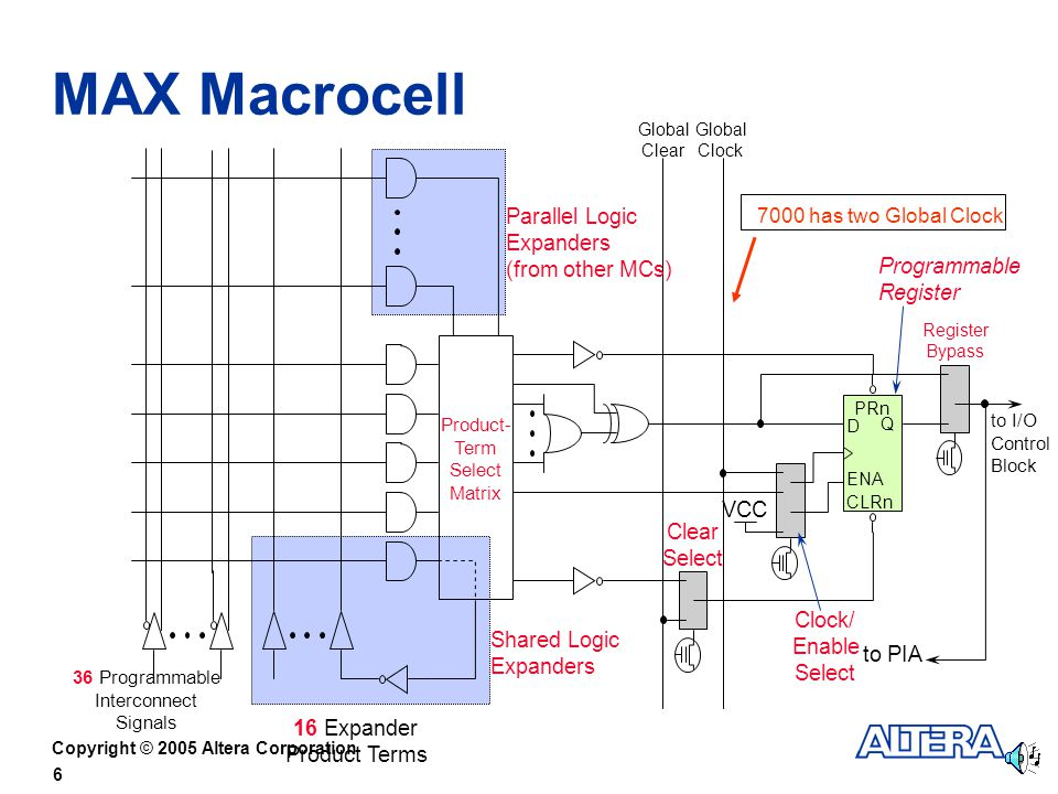Copyright © 2005 Altera Corporation 6 MAX Macrocell Global Clock Global Clear 36 Programmable Interconnect Signals 16 Expander Product Terms to I/O Control Block 7000 has two Global Clock Product- Term Select Matrix VCC D ENA PRn CLRn Q Clear Select Clock/ Enable Select Register Bypass Shared Logic Expanders Parallel Logic Expanders (from other MCs) to PIA Programmable Register