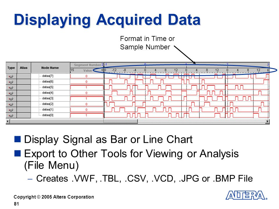 Copyright © 2005 Altera Corporation 81 Displaying Acquired Data Display Signal as Bar or Line Chart Export to Other Tools for Viewing or Analysis (File Menu) Creates.VWF,.TBL,.CSV,.VCD,.JPG or.BMP File Format in Time or Sample Number