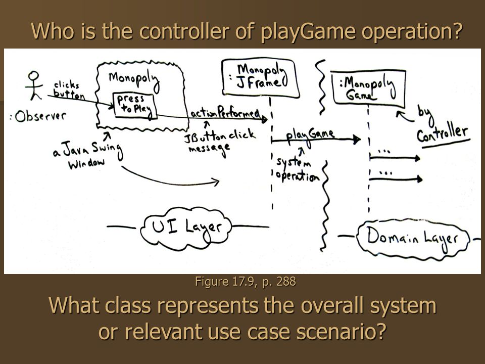 Who is the controller of playGame operation? Figure 17.9, p. 288 What class represents the overall system or relevant use case scenario?