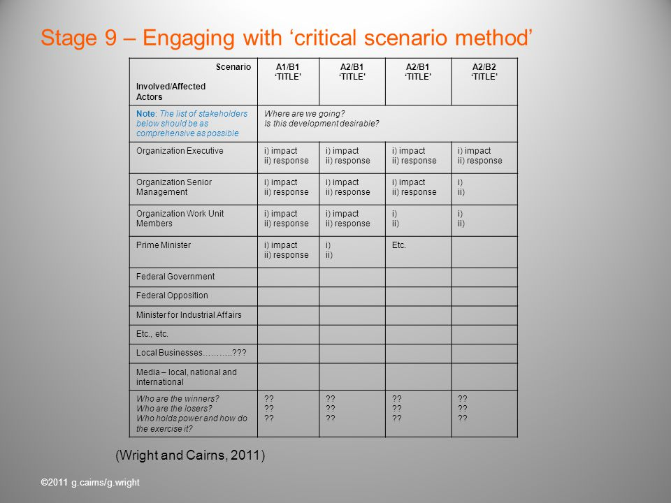 ©2011 g.cairns/g.wright Stage 9 – Engaging with critical scenario method (Wright and Cairns, 2011) Scenario Involved/Affected Actors A1/B1 TITLE A2/B1