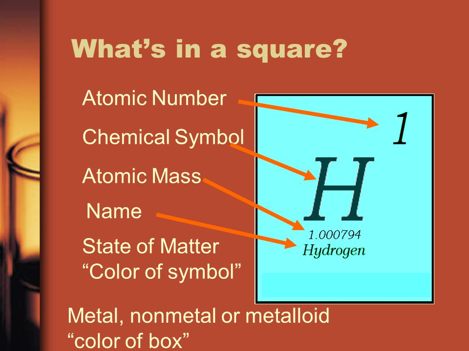 Whats in a square? Atomic Number Chemical Symbol Atomic Mass Name State of Matter Color of symbol Metal, nonmetal or metalloid color of box