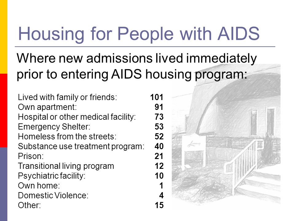 Housing for People with AIDS Lived with family or friends: Own apartment: Hospital or other medical facility: Emergency Shelter: Homeless from the str