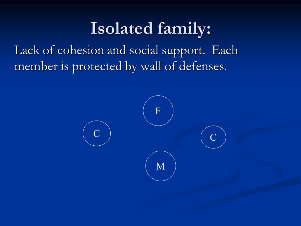 Isolated family: Lack of cohesion and social support. Each member is protected by wall of defenses. C F M C