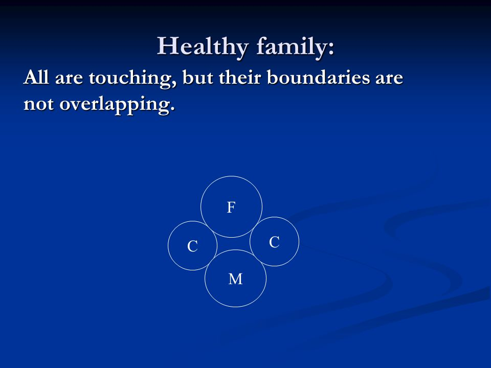 Healthy family: All are touching, but their boundaries are not overlapping. C M F C