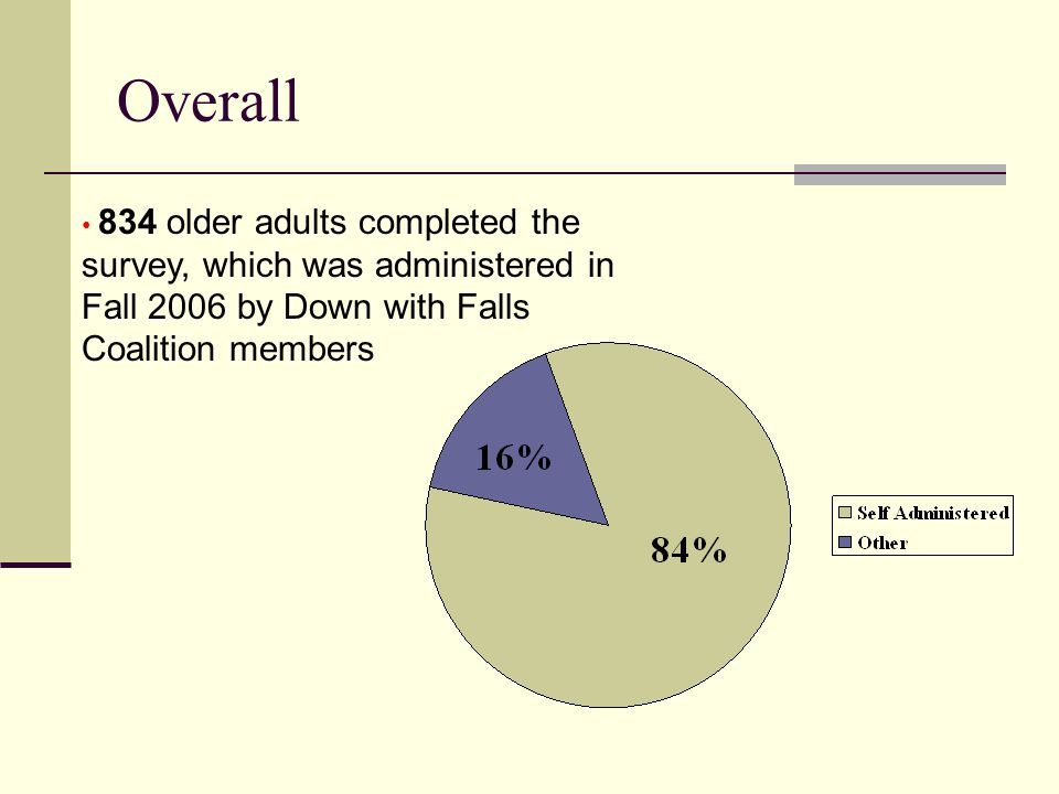 Overall 834 older adults completed the survey, which was administered in Fall 2006 by Down with Falls Coalition members 84%
