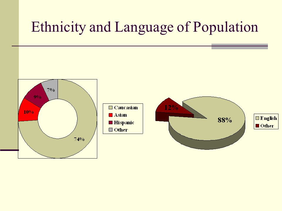 Ethnicity and Language of Population