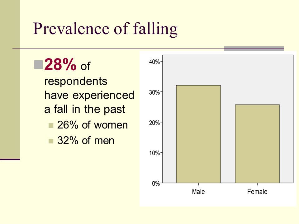 Prevalence of falling 28% of respondents have experienced a fall in the past 26% of women 32% of men