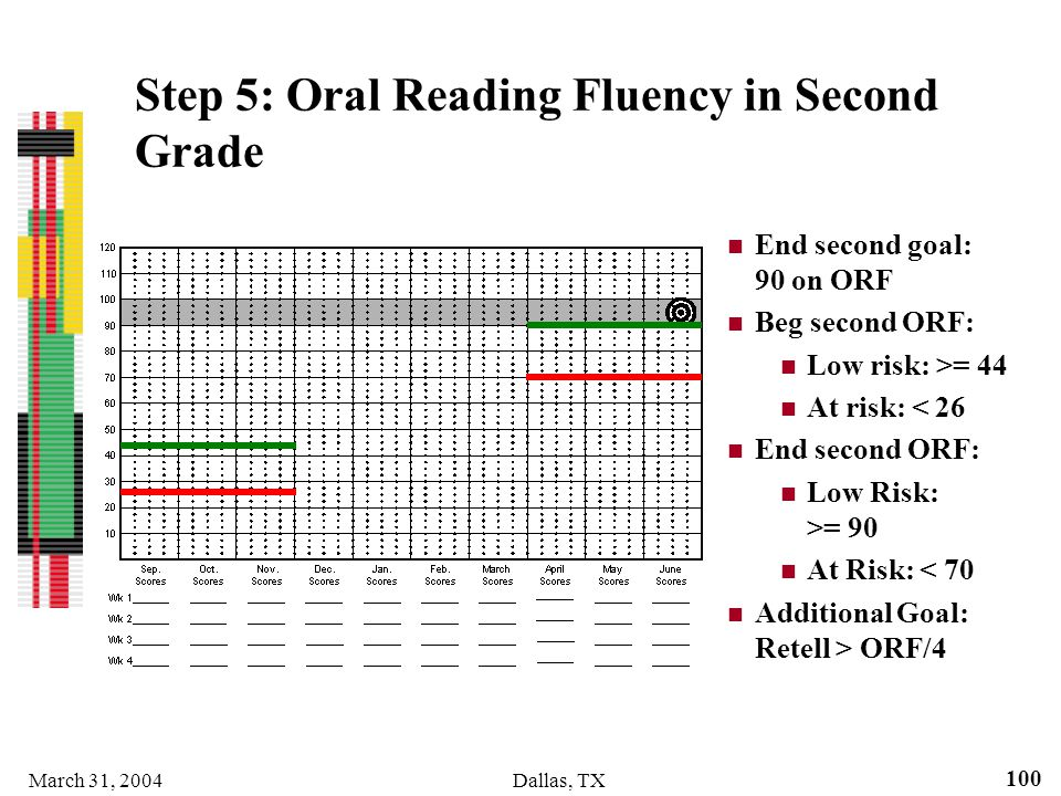 March 31, 2004Dallas, TX 100 Step 5: Oral Reading Fluency in Second Grade End second goal: 90 on ORF Beg second ORF: Low risk: >= 44 At risk: < 26 End