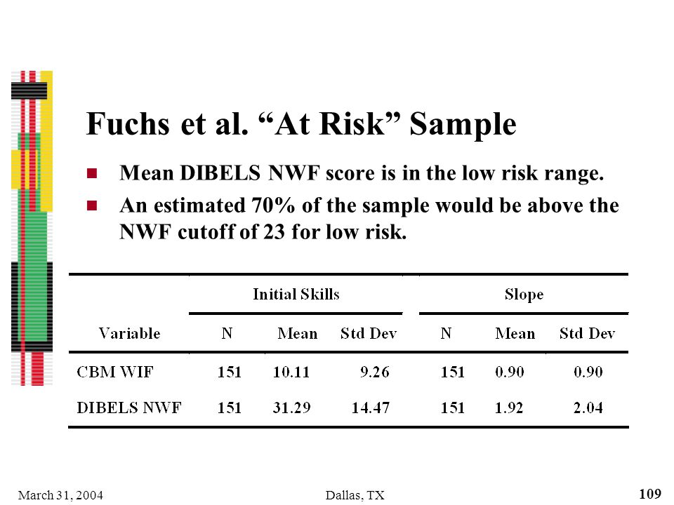 March 31, 2004Dallas, TX 109 Fuchs et al. At Risk Sample Mean DIBELS NWF score is in the low risk range. An estimated 70% of the sample would be above