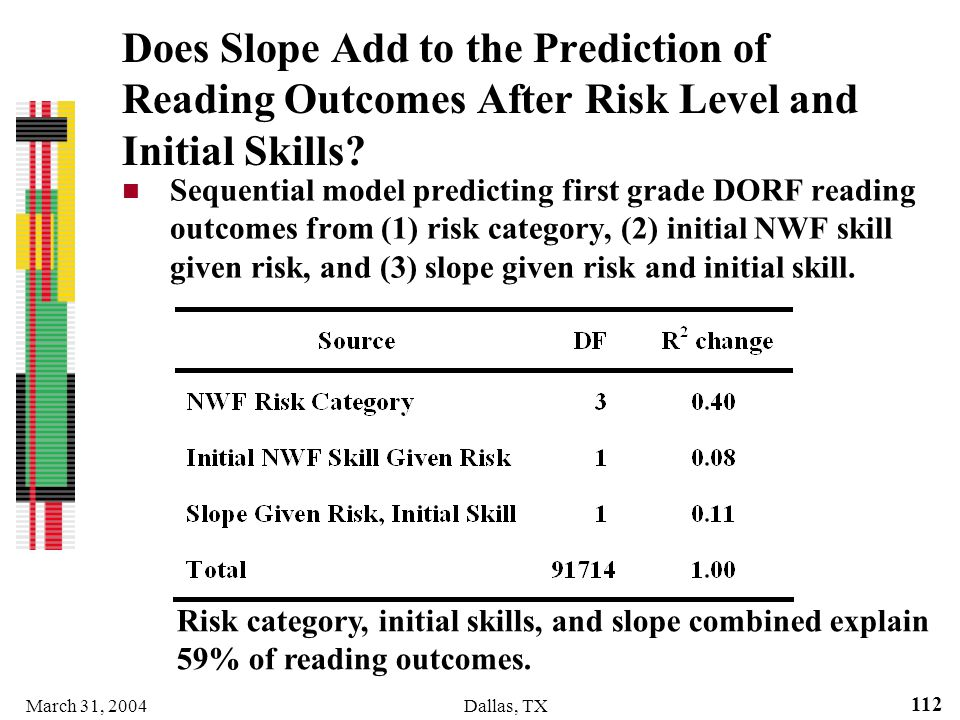 March 31, 2004Dallas, TX 112 Does Slope Add to the Prediction of Reading Outcomes After Risk Level and Initial Skills? Sequential model predicting fir
