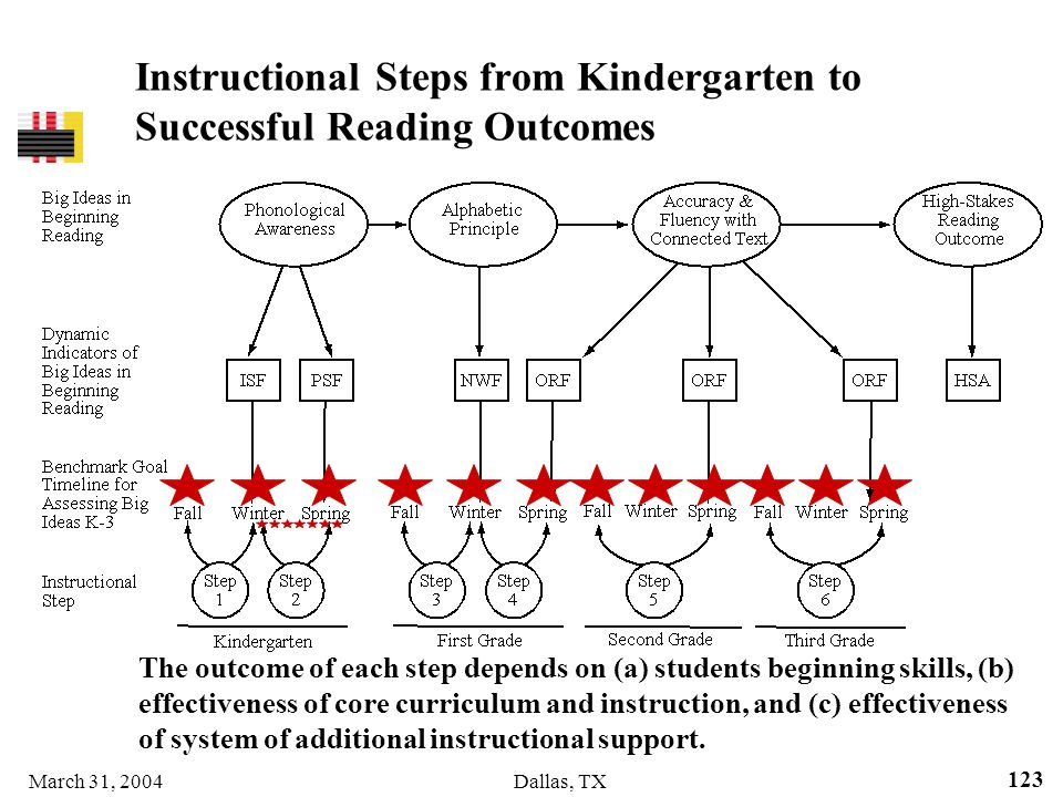 March 31, 2004Dallas, TX 123 Instructional Steps from Kindergarten to Successful Reading Outcomes The outcome of each step depends on (a) students beg