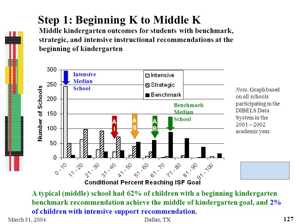 March 31, 2004Dallas, TX 127 Step 1: Beginning K to Middle K A typical (middle) school had 62% of children with a beginning kindergarten benchmark rec