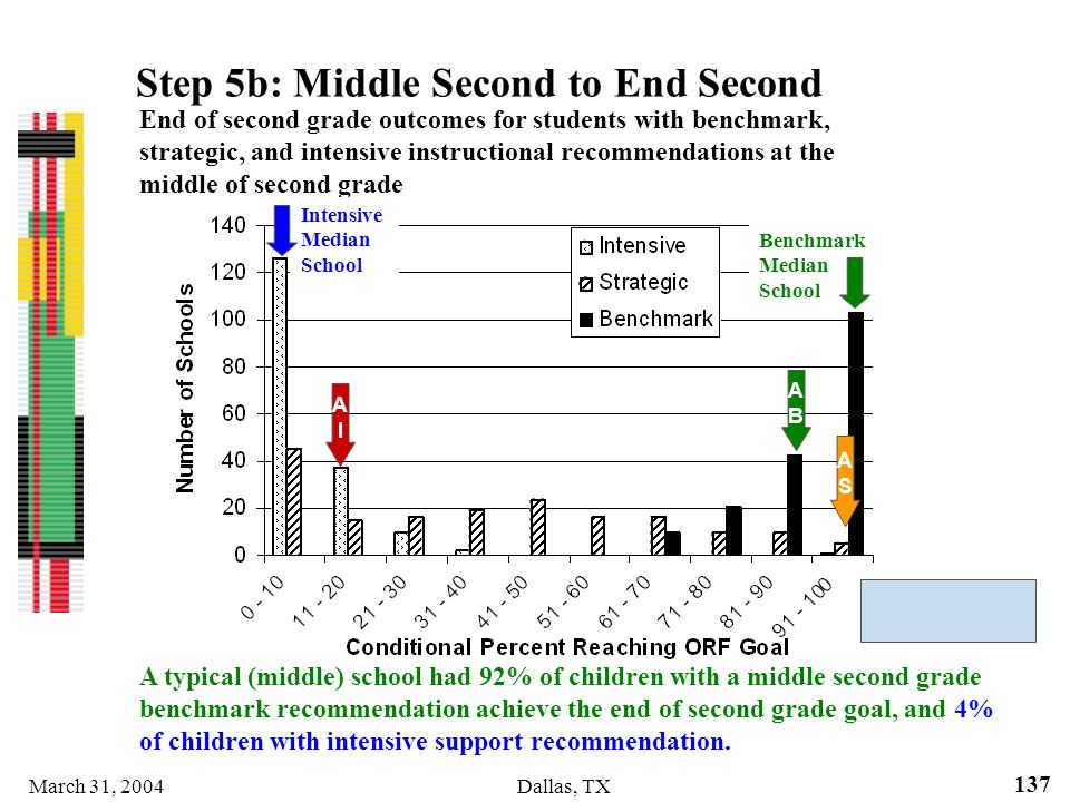 March 31, 2004Dallas, TX 137 End of second grade outcomes for students with benchmark, strategic, and intensive instructional recommendations at the m