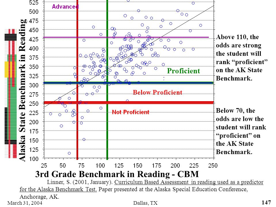 March 31, 2004Dallas, TX 147 3rd Grade Benchmark in Reading - CBM Above 110, the odds are strong the student will rank proficient on the AK State Benc