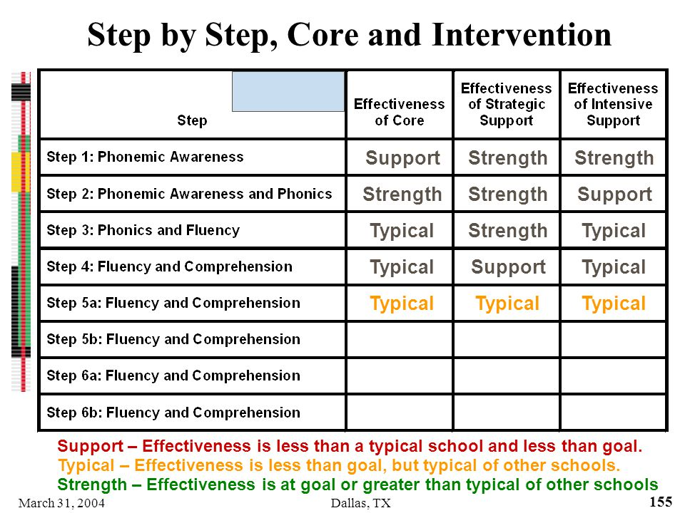 March 31, 2004Dallas, TX 155 Step by Step, Core and Intervention SupportStrength SupportStrength TypicalStrengthTypical SupportTypical Strength – Effe