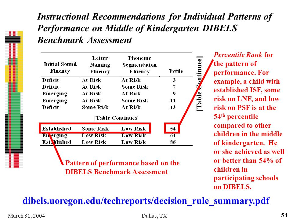March 31, 2004Dallas, TX 54 Instructional Recommendations for Individual Patterns of Performance on Middle of Kindergarten DIBELS Benchmark Assessment