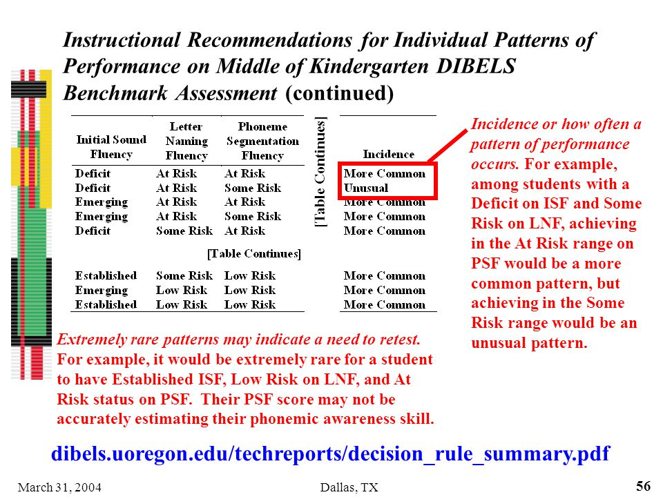 March 31, 2004Dallas, TX 56 Instructional Recommendations for Individual Patterns of Performance on Middle of Kindergarten DIBELS Benchmark Assessment