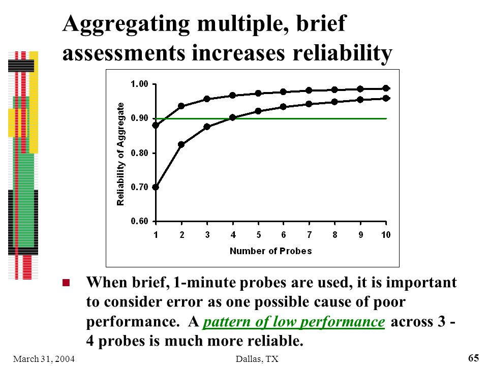 March 31, 2004Dallas, TX 65 When brief, 1-minute probes are used, it is important to consider error as one possible cause of poor performance. A patte