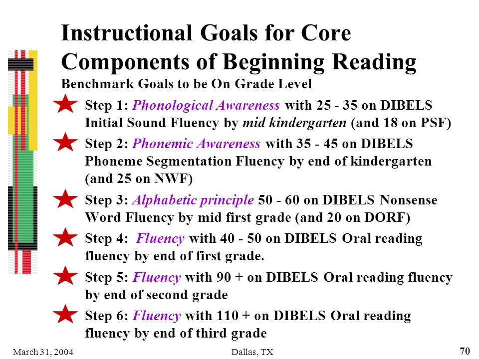 March 31, 2004Dallas, TX 70 Instructional Goals for Core Components of Beginning Reading Benchmark Goals to be On Grade Level Step 1: Phonological Awa