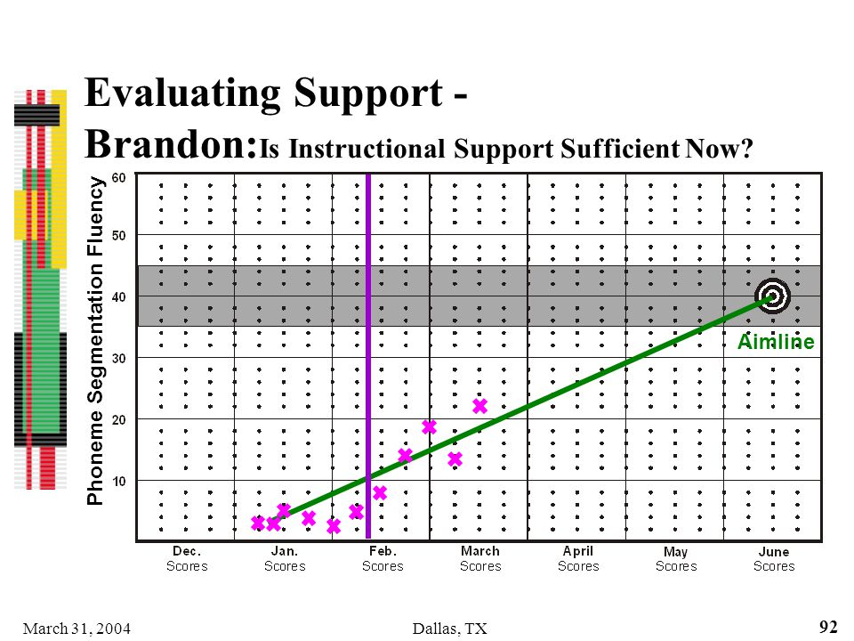 March 31, 2004Dallas, TX 92 Evaluating Support - Brandon: Is Instructional Support Sufficient Now? Phoneme Segmentation Fluency Aimline