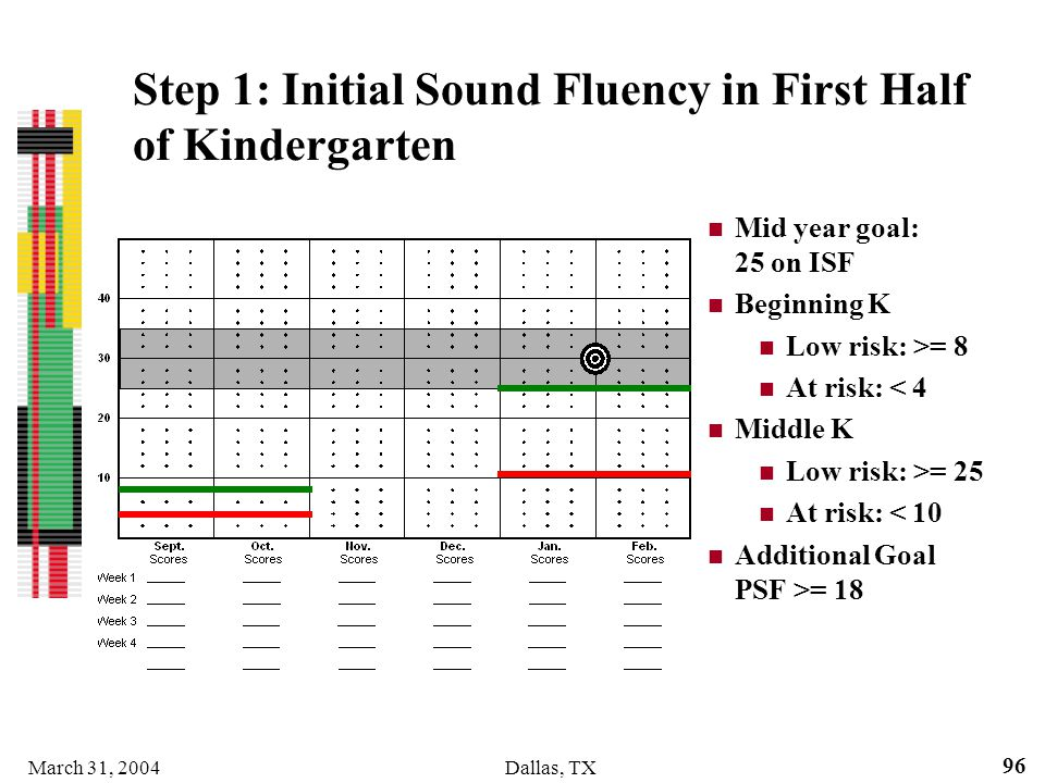 March 31, 2004Dallas, TX 96 Step 1: Initial Sound Fluency in First Half of Kindergarten Mid year goal: 25 on ISF Beginning K Low risk: >= 8 At risk: <