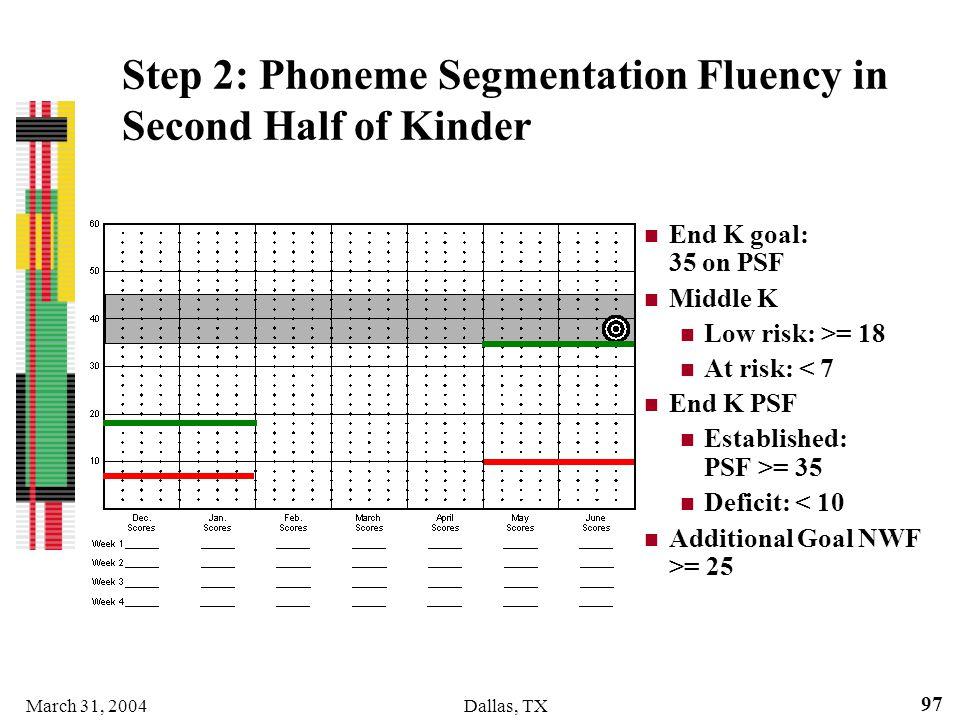 March 31, 2004Dallas, TX 97 Step 2: Phoneme Segmentation Fluency in Second Half of Kinder End K goal: 35 on PSF Middle K Low risk: >= 18 At risk: < 7