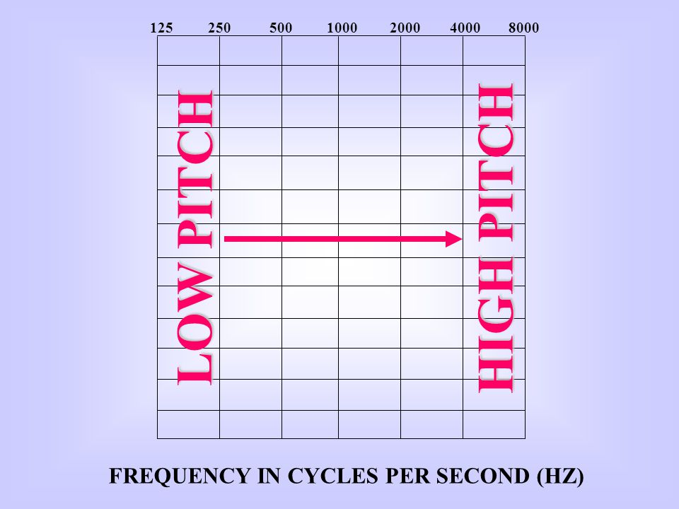 10 AUDIOGRAM OF FAMILIAR SOUNDS FREQUENCY IN CYCLES PER SECOND (HZ) 0 20 30 40 50 60 70 80 90 100 110 120 z v p h g ch sh l r o a s f th jmdb n ng e i