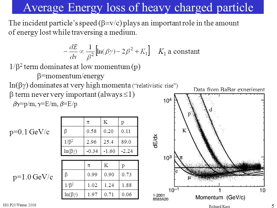 880.P20 Winter 2006 Richard Kass 5 Average Energy loss of heavy charged particle The incident particles speed ( v/c) plays an important role in the am