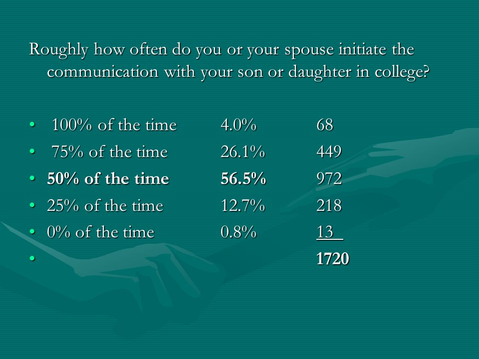 Roughly how often do you or your spouse initiate the communication with your son or daughter in college? Roughly how often do you or your spouse initi