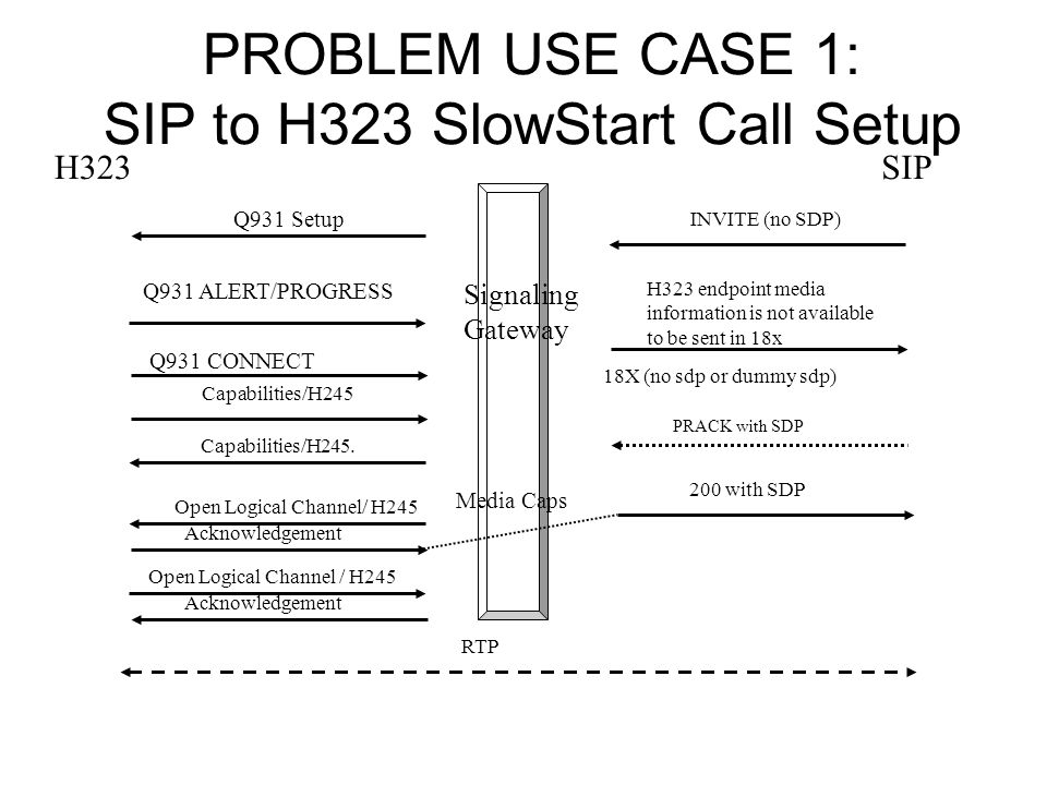 PROBLEM USE CASE 1: SIP to H323 SlowStart Call Setup INVITE (no SDP) 200 with SDP PRACK with SDP Q931 Setup Q931 ALERT/PROGRESS Capabilities/H245 Open Logical Channel/ H245 Capabilities/H245.