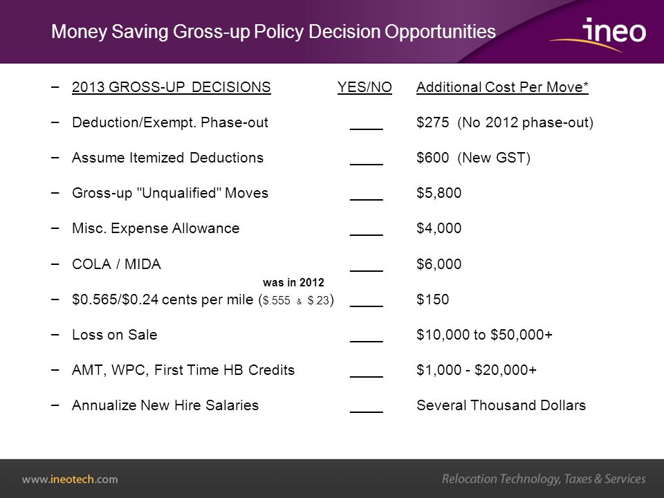 – 2013 GROSS-UP DECISIONS YES/NOAdditional Cost Per Move* – Deduction/Exempt.