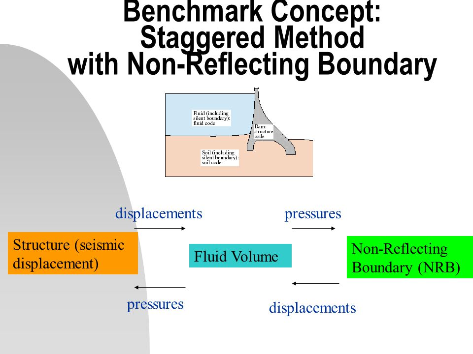 Benchmark Concept: Staggered Method with Non-Reflecting Boundary Structure (seismic displacement) Fluid Volume Non-Reflecting Boundary (NRB) displacem