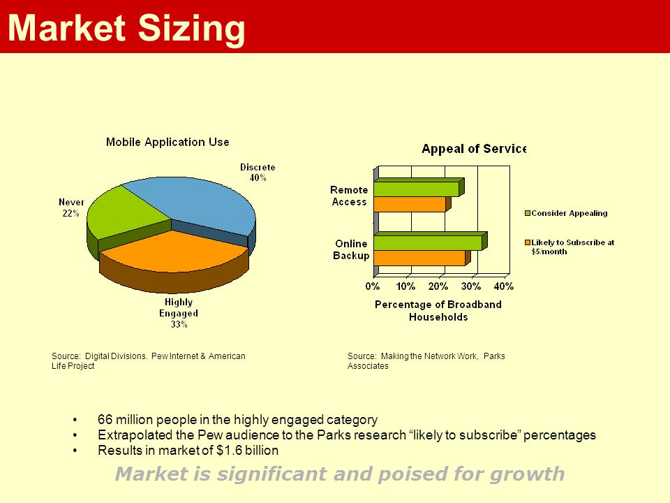 Market Sizing 66 million people in the highly engaged category Extrapolated the Pew audience to the Parks research likely to subscribe percentages Results in market of $1.6 billion Market is significant and poised for growth Source: Making the Network Work, Parks Associates Source: Digital Divisions.