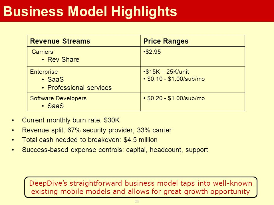 25 Revenue StreamsPrice Ranges Carriers Rev Share $2.95 Enterprise SaaS Professional services $15K – 25K/unit $0.10 - $1.00/sub/mo Software Developers SaaS $0.20 - $1.00/sub/mo DeepDives straightforward business model taps into well-known existing mobile models and allows for great growth opportunity Current monthly burn rate: $30K Revenue split: 67% security provider, 33% carrier Total cash needed to breakeven: $4.5 million Success-based expense controls: capital, headcount, support Business Model Highlights