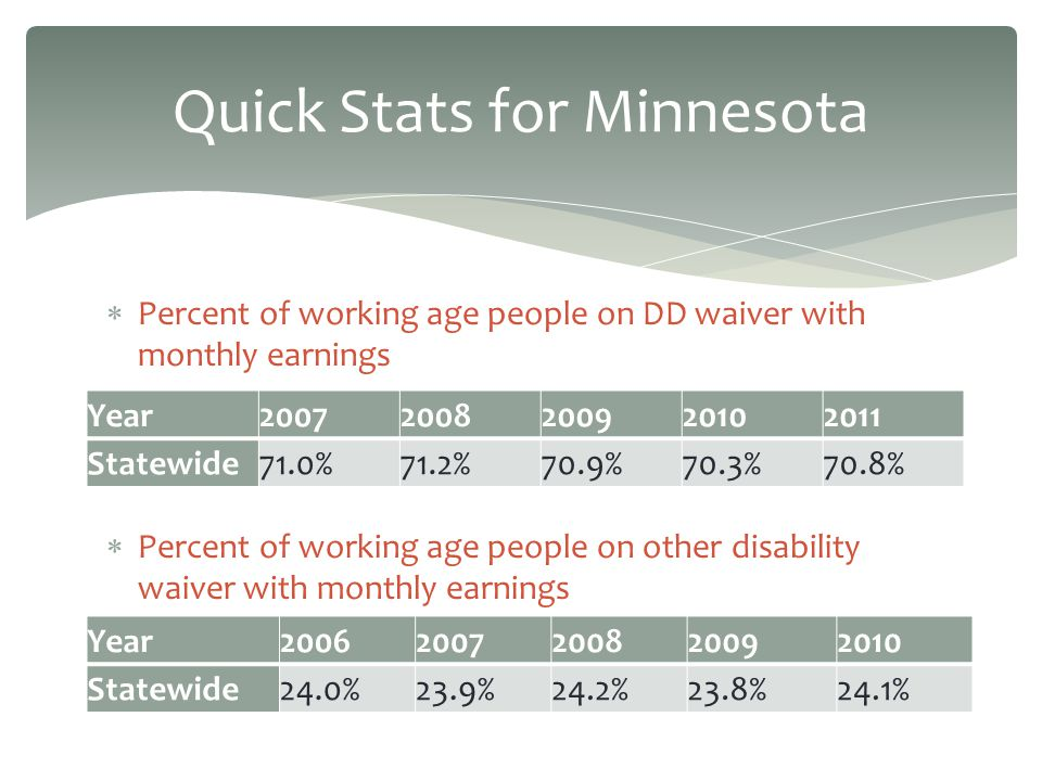 Quick Stats for Minnesota Percent of working age people on DD waiver with monthly earnings Percent of working age people on other disability waiver with monthly earnings Year20072008200920102011 Statewide71.0%71.2%70.9%70.3%70.8% Year20062007200820092010 Statewide24.0%23.9%24.2%23.8%24.1%
