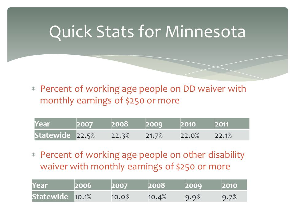 Quick Stats for Minnesota Percent of working age people on DD waiver with monthly earnings of $250 or more Percent of working age people on other disability waiver with monthly earnings of $250 or more Year20072008200920102011 Statewide22.5%22.3%21.7%22.0%22.1% Year20062007200820092010 Statewide10.1%10.0%10.4%9.9%9.7%