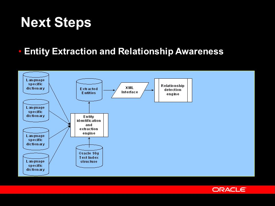 Next Steps Entity Extraction and Relationship Awareness