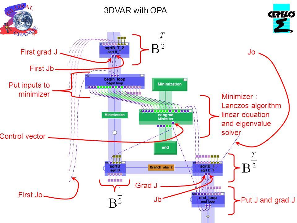 3DVAR with OPA First grad J First Jb First Jo Put inputs to minimizer Control vector Grad J Jb Put J and grad J Minimizer : Lanczos algorithm linear e