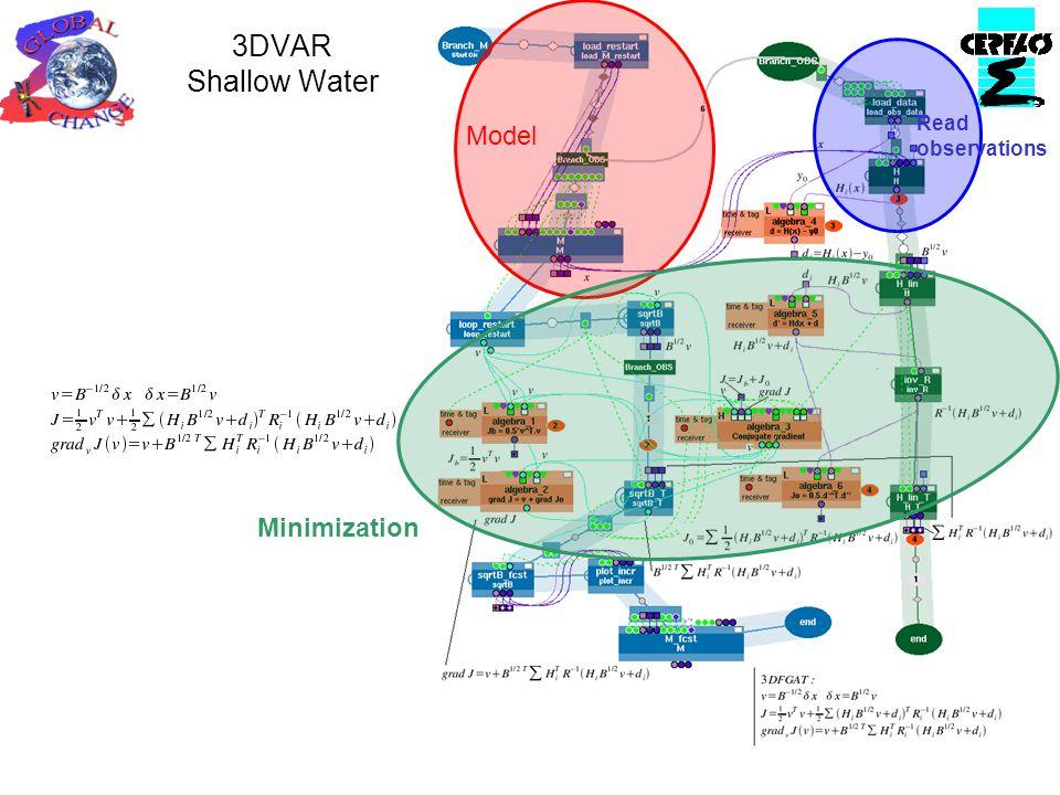 3DVAR Shallow Water Model Read observations Minimization