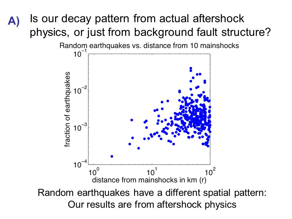 Is our decay pattern from actual aftershock physics, or just from background fault structure.