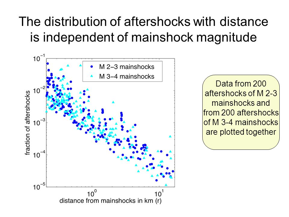 The distribution of aftershocks with distance is independent of mainshock magnitude Data from 200 aftershocks of M 2-3 mainshocks and from 200 aftershocks of M 3-4 mainshocks are plotted together