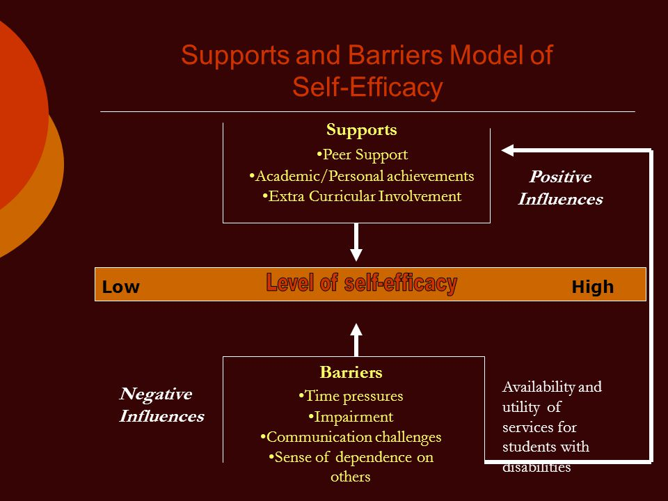 Supports and Barriers Model of Self-Efficacy LowHigh Positive Influences Negative Influences Supports Peer Support Academic/Personal achievements Extra Curricular Involvement Barriers Time pressures Impairment Communication challenges Sense of dependence on others Availability and utility of services for students with disabilities
