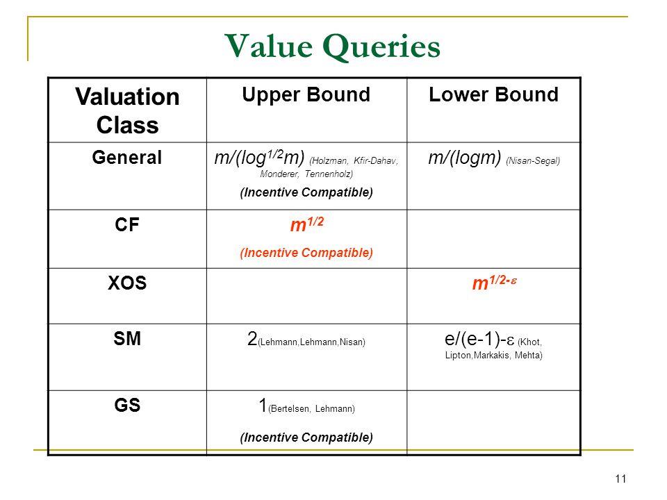 11 Value Queries Valuation Class Upper BoundLower Bound Generalm/(log 1/2 m) (Holzman, Kfir-Dahav, Monderer, Tennenholz) (Incentive Compatible) m/(logm) (Nisan-Segal) CFm 1/2 (Incentive Compatible) XOSm 1/2- SM2 (Lehmann,Lehmann,Nisan) e/(e-1)- (Khot, Lipton,Markakis, Mehta) GS1 (Bertelsen, Lehmann) (Incentive Compatible)